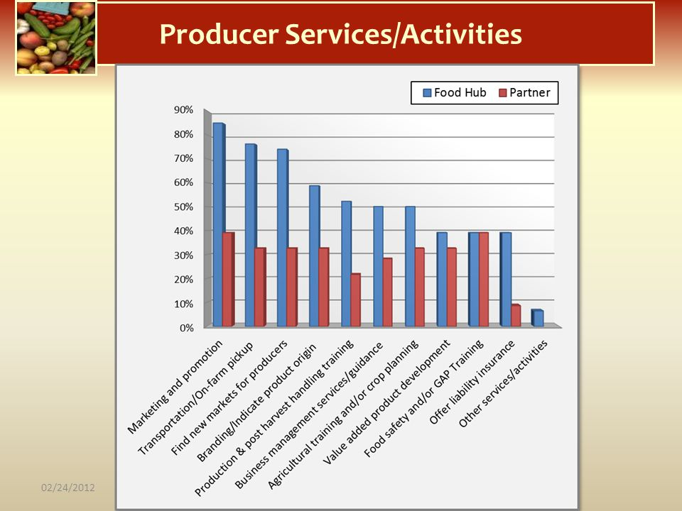 Producer Services/Activities