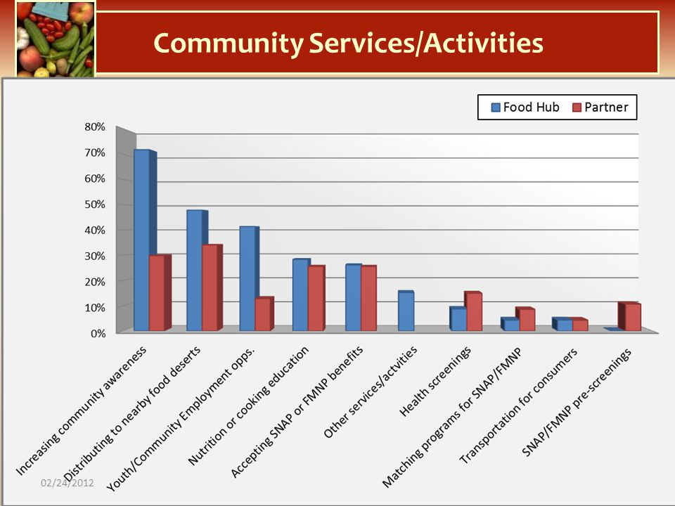 Community Services/Activities