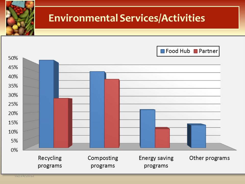 Environmental Services/Activities