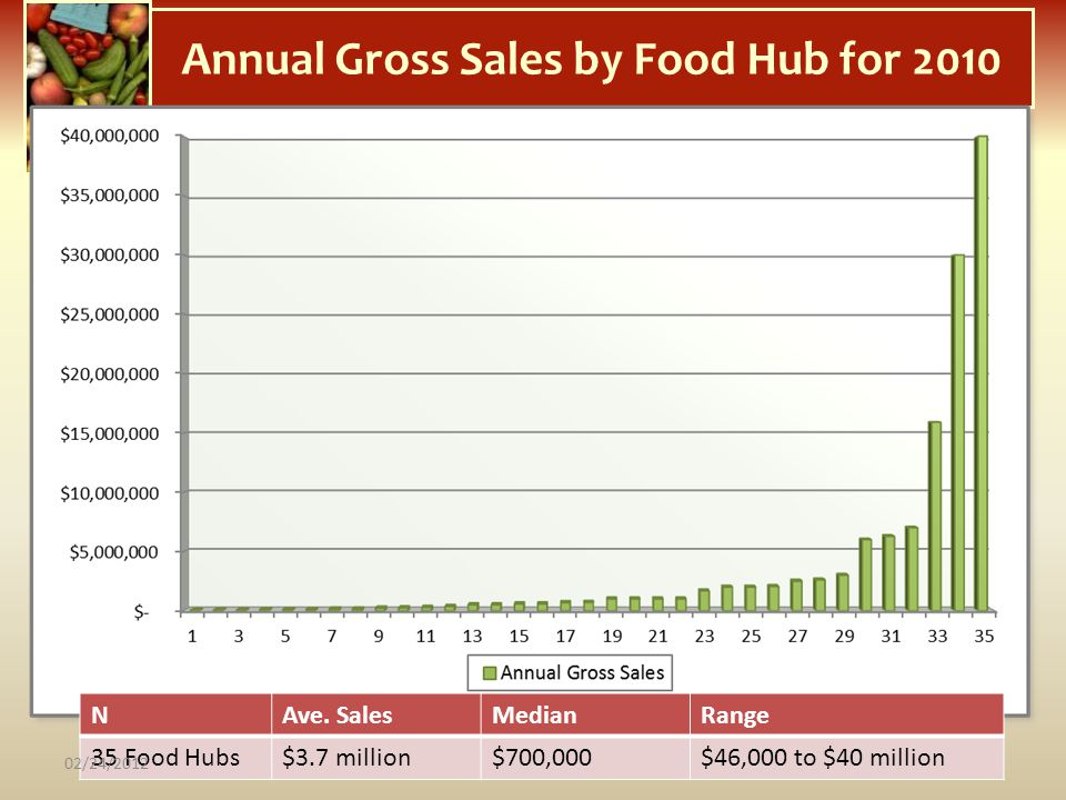 Annual Gross Sales by Food Hub for 2010