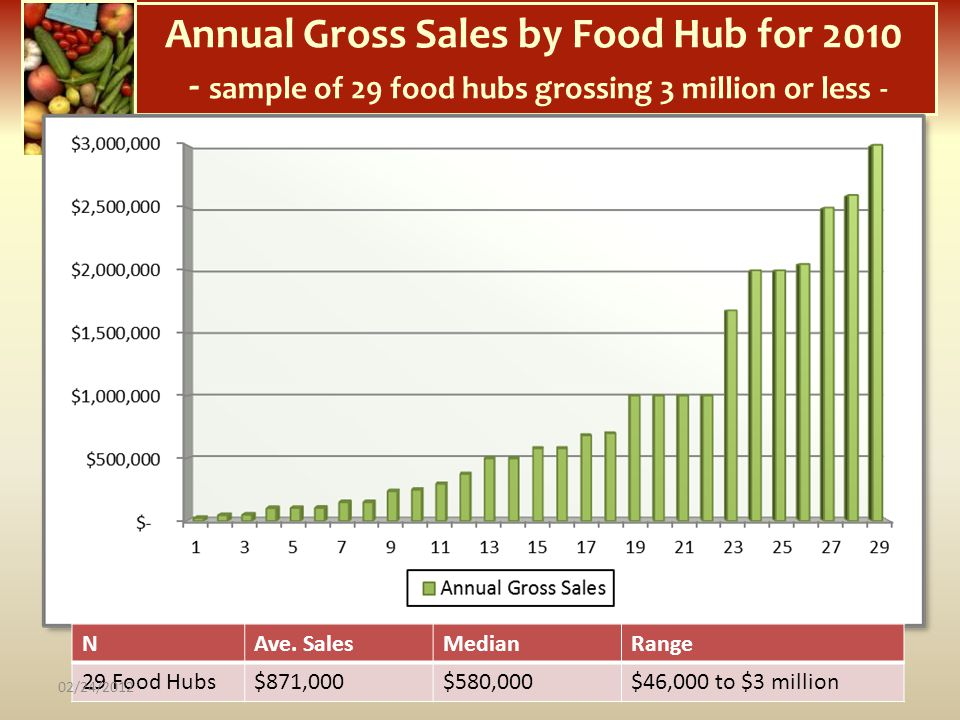 Annual Gross Sales by Food Hub for 2010 - sample of 29 food hubs grossing 3 million or less -