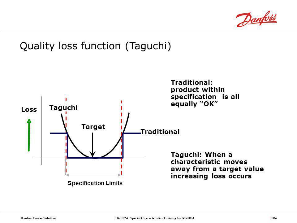 Quality loss function (Taguchi)