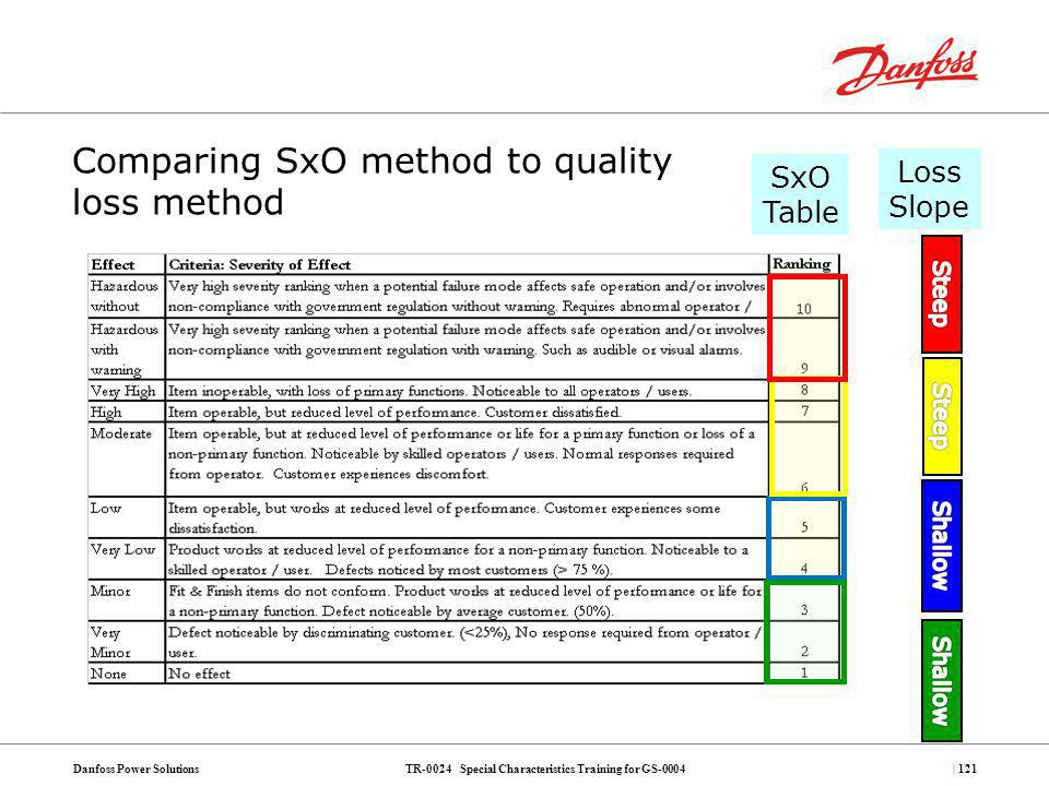 Comparing SxO method to quality loss method