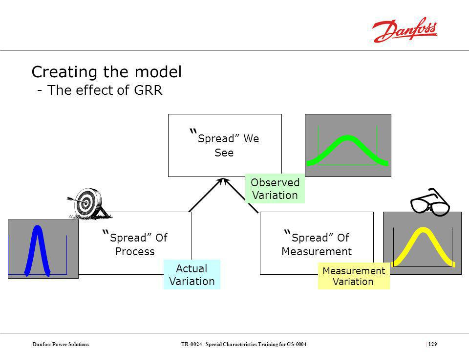 Creating the model - The effect of GRR