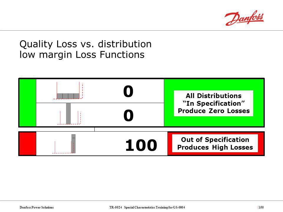Quality Loss vs. distribution low margin Loss Functions