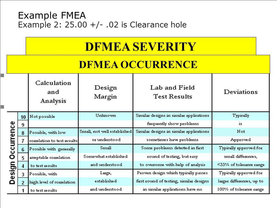 Example FMEA Example 2: 25.00 +/- .02 is Clearance hole