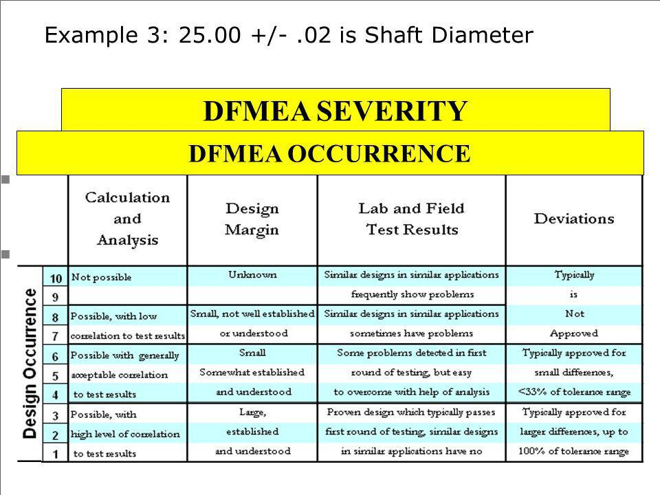 Example 3: 25.00 +/- .02 is Shaft Diameter