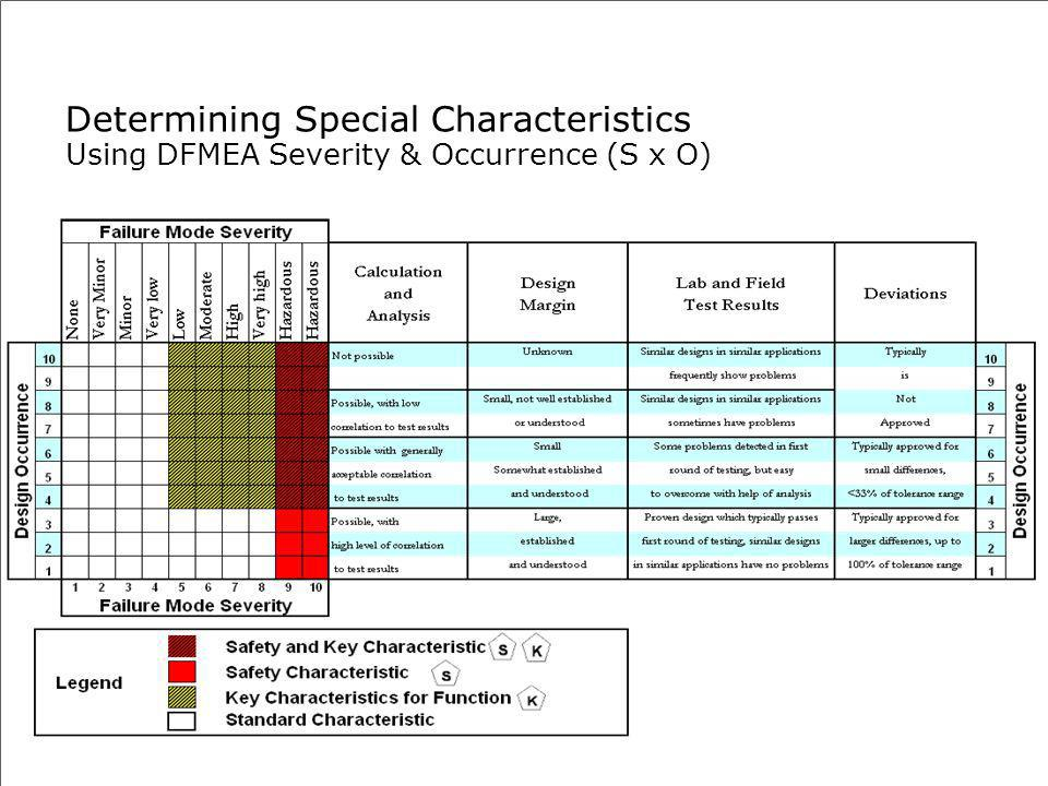 Determining Special Characteristics Using DFMEA Severity & Occurrence (S x O)