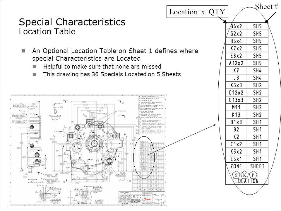 Special Characteristics Location Table