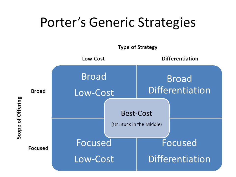 The use of porter generic strategies