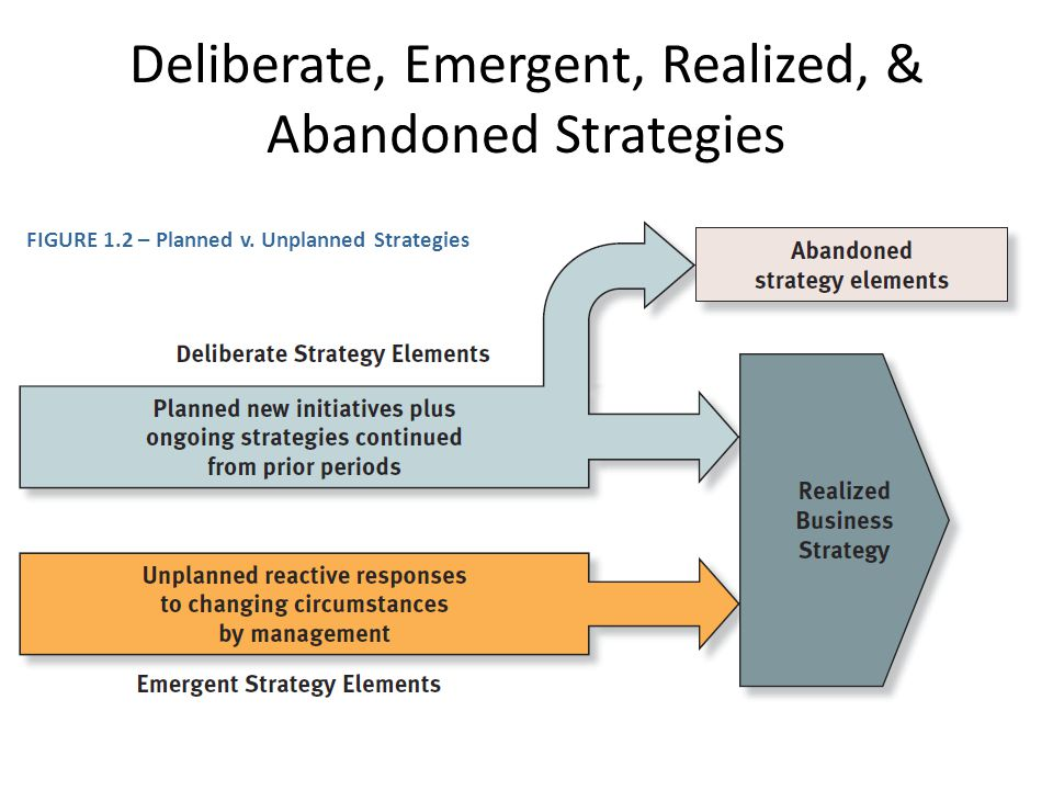 Deliberate, Emergent, Realized, & Abandoned Strategies