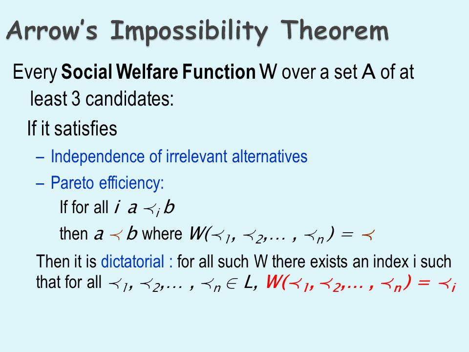 Arrow's Theorem