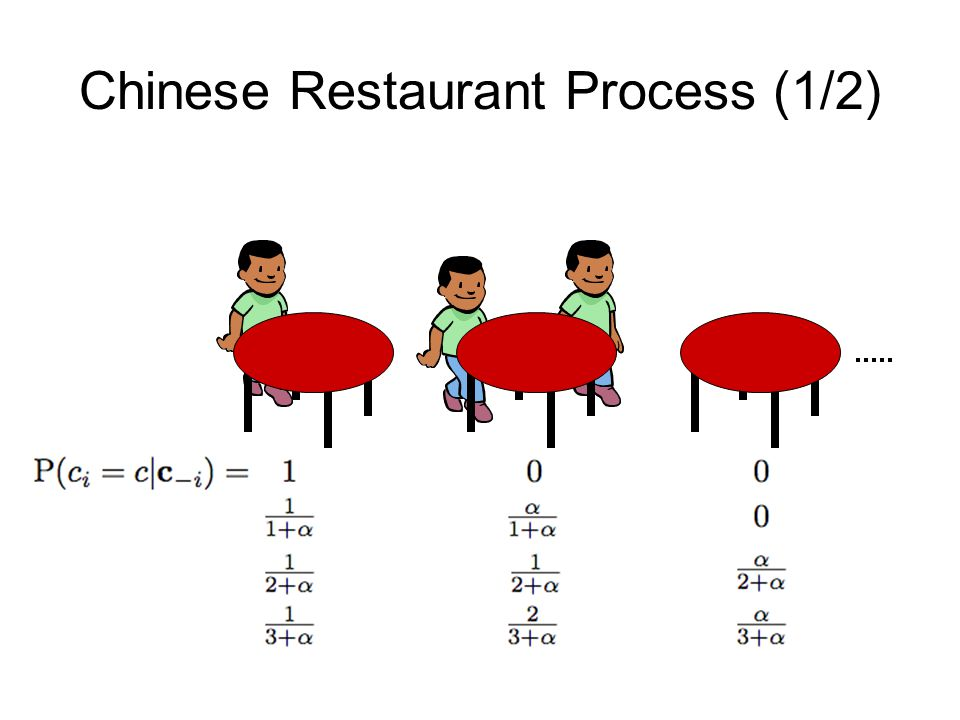 Chinese Restaurant Process (1/2)