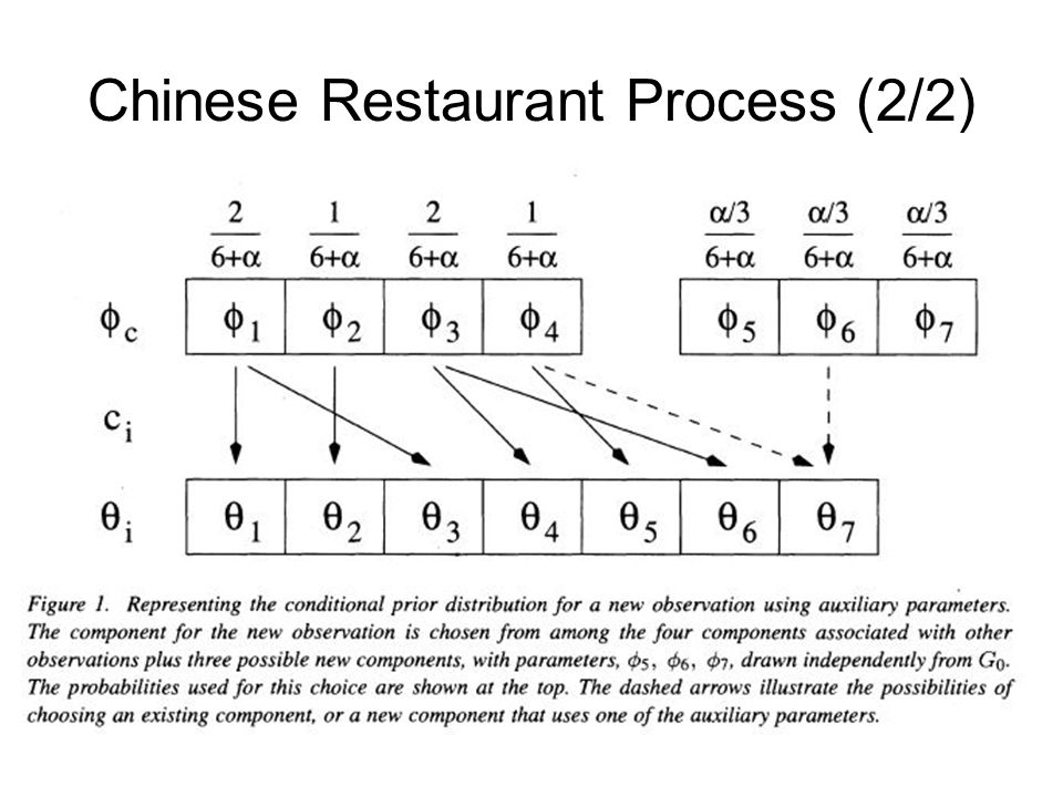 Chinese Restaurant Process (2/2)