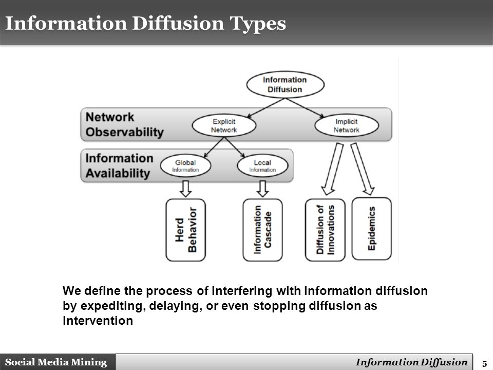 Information Diffusion Types