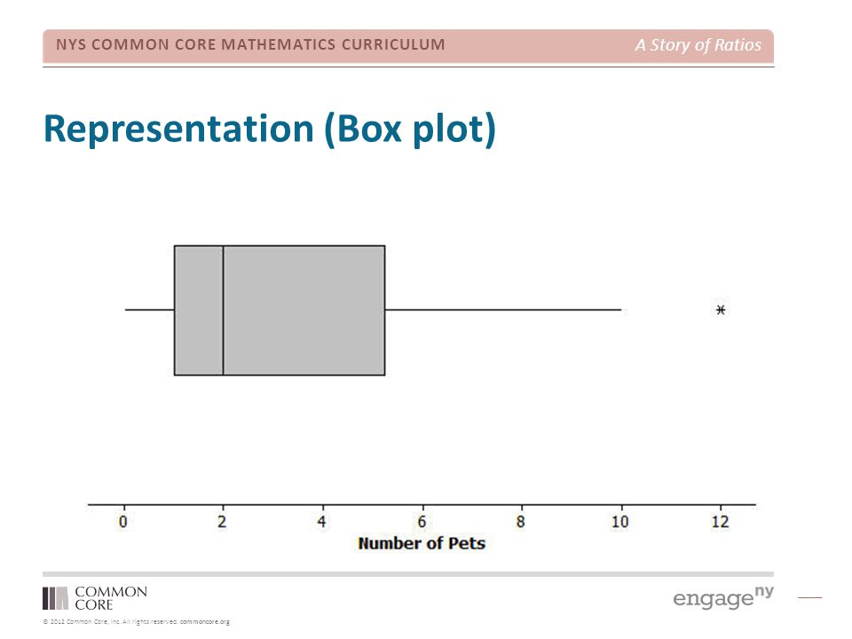 Representation (Box plot)