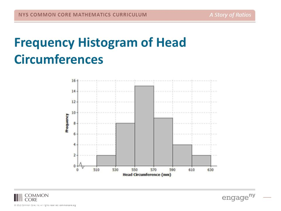 Frequency Histogram of Head Circumferences