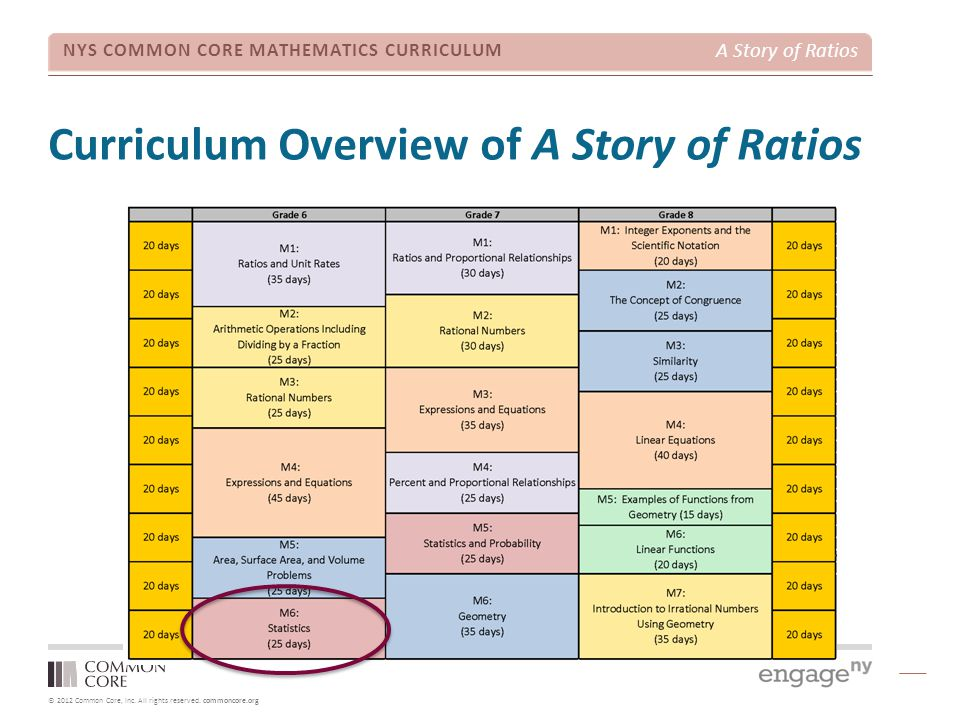 Curriculum Overview of A Story of Ratios