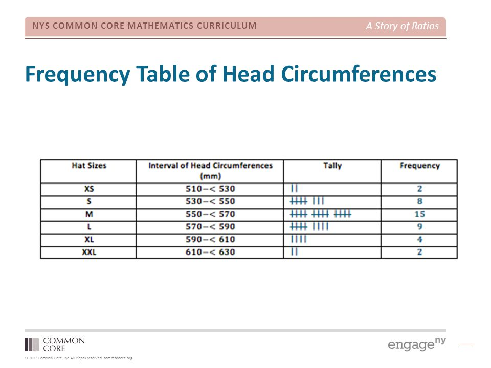 Frequency Table of Head Circumferences