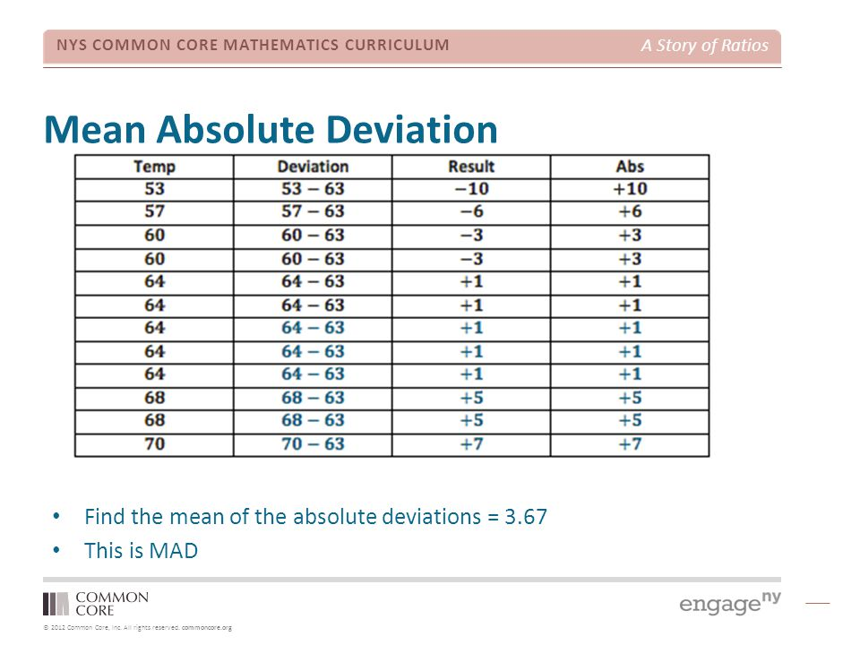 Mean Absolute Deviation