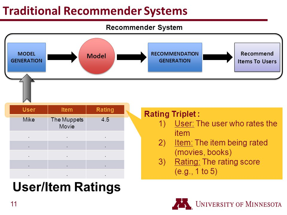 Traditional Recommender Systems