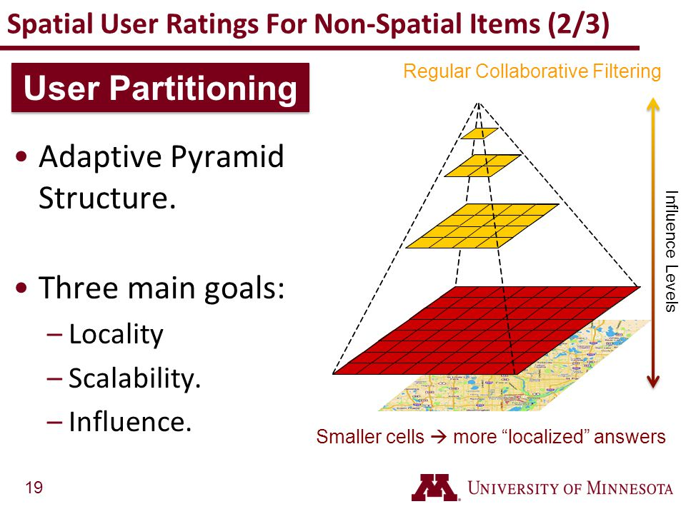 Spatial User Ratings For Non-Spatial Items (2/3)
