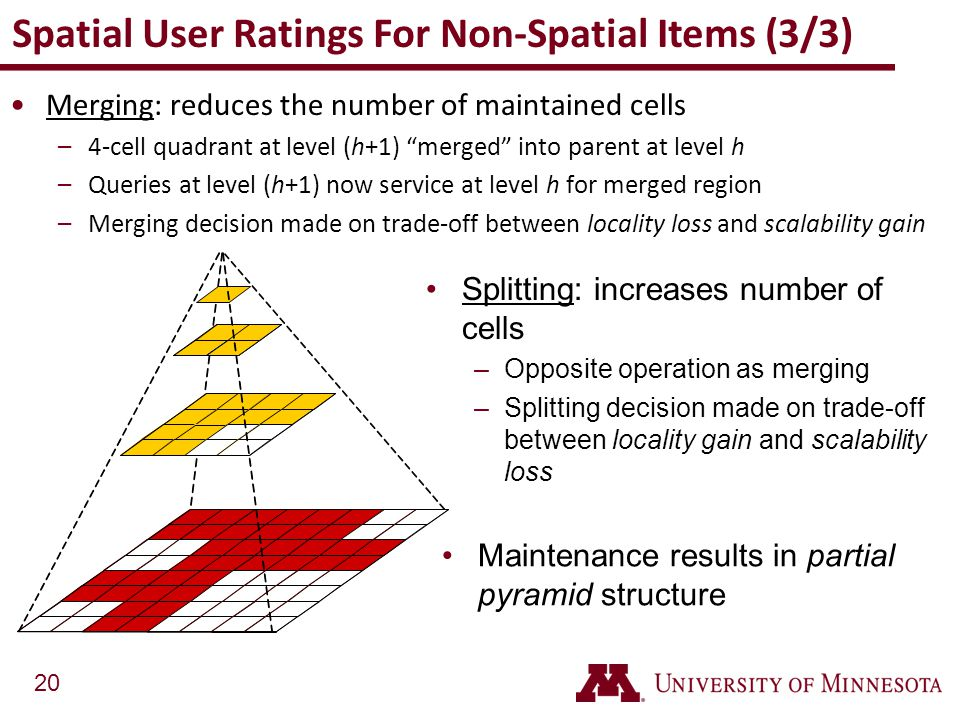 Spatial User Ratings For Non-Spatial Items (3/3)