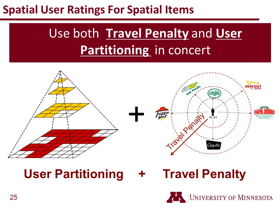 Spatial User Ratings For Spatial Items