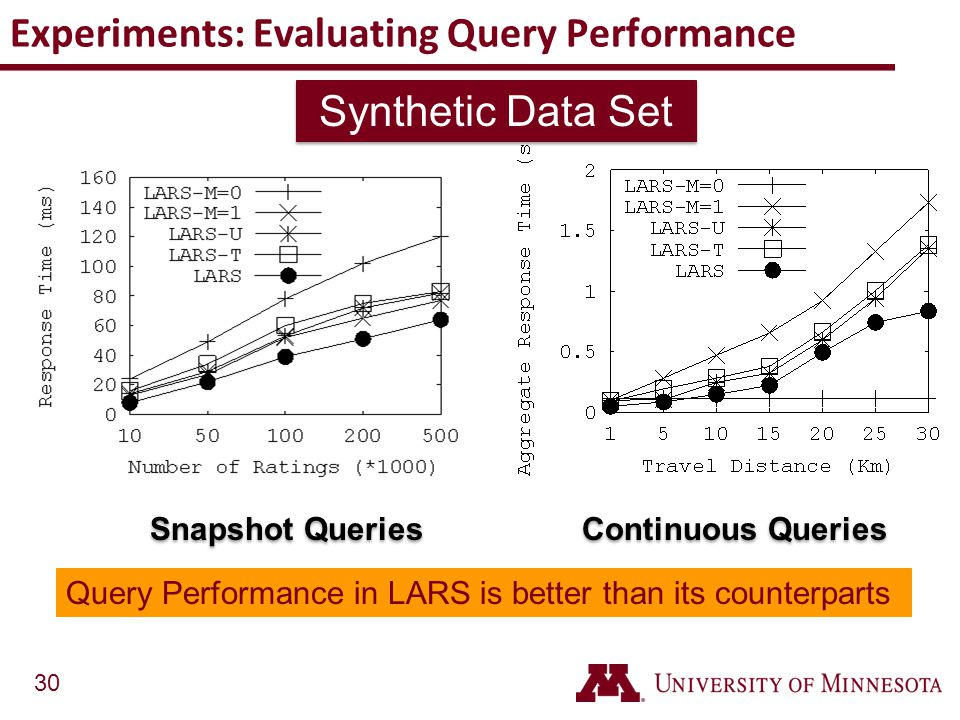 Experiments: Evaluating Query Performance