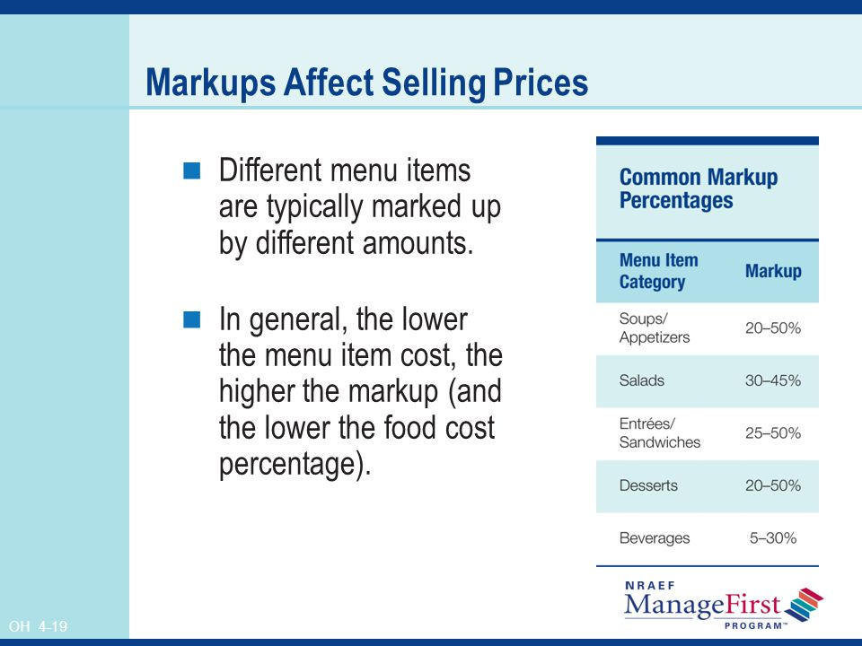 Markups Affect Selling Prices