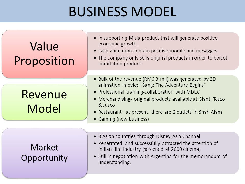BUSINESS MODEL Market Opportunity