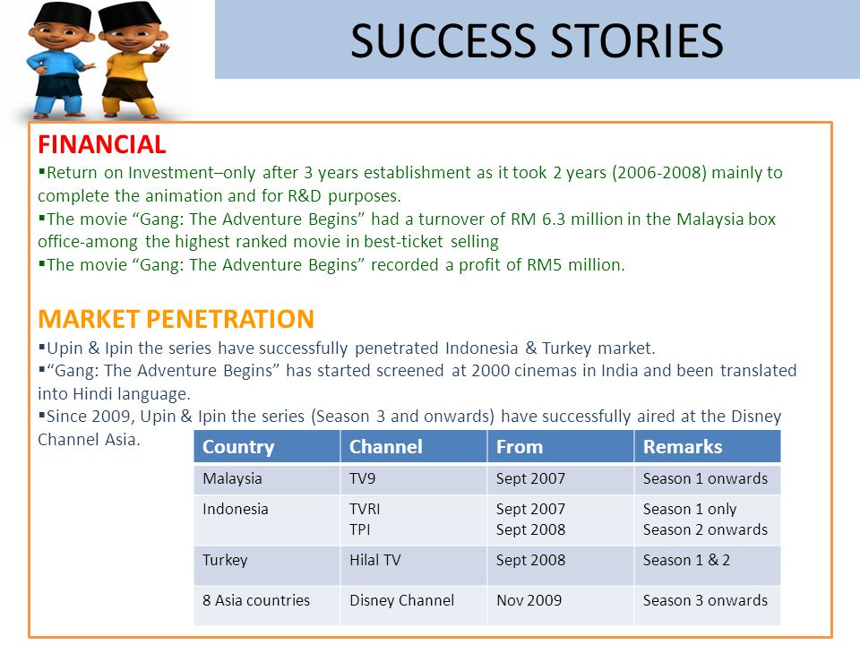 SUCCESS STORIES FINANCIAL MARKET PENETRATION Country Channel From
