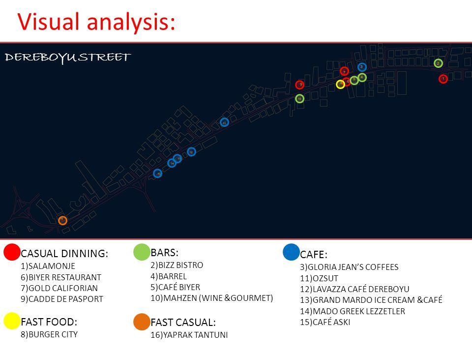 Visual analysis: DEREBOYU STREET CASUAL DINNING: BARS: CAFE: