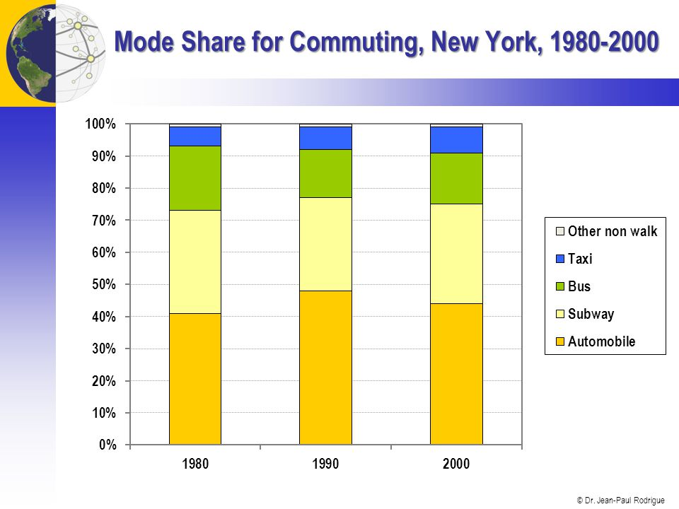 Mode Share for Commuting, New York,