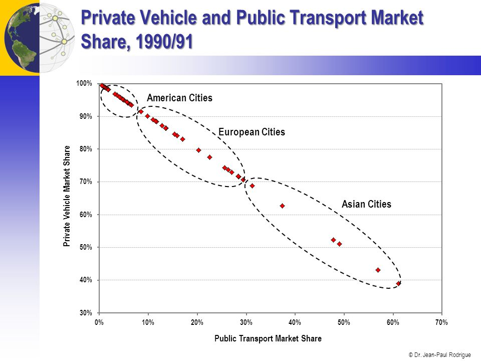 Private Vehicle and Public Transport Market Share, 1990/91