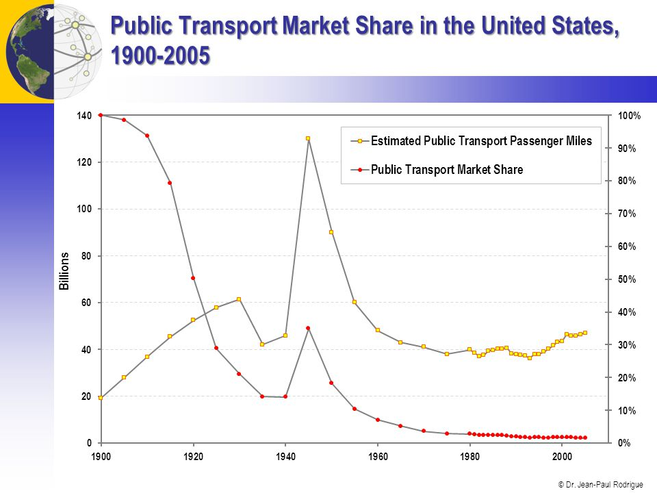 Public Transport Market Share in the United States,
