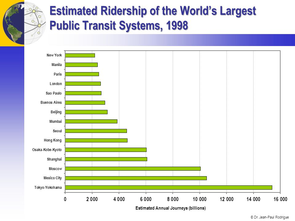 Estimated Ridership of the World's Largest Public Transit Systems, 1998
