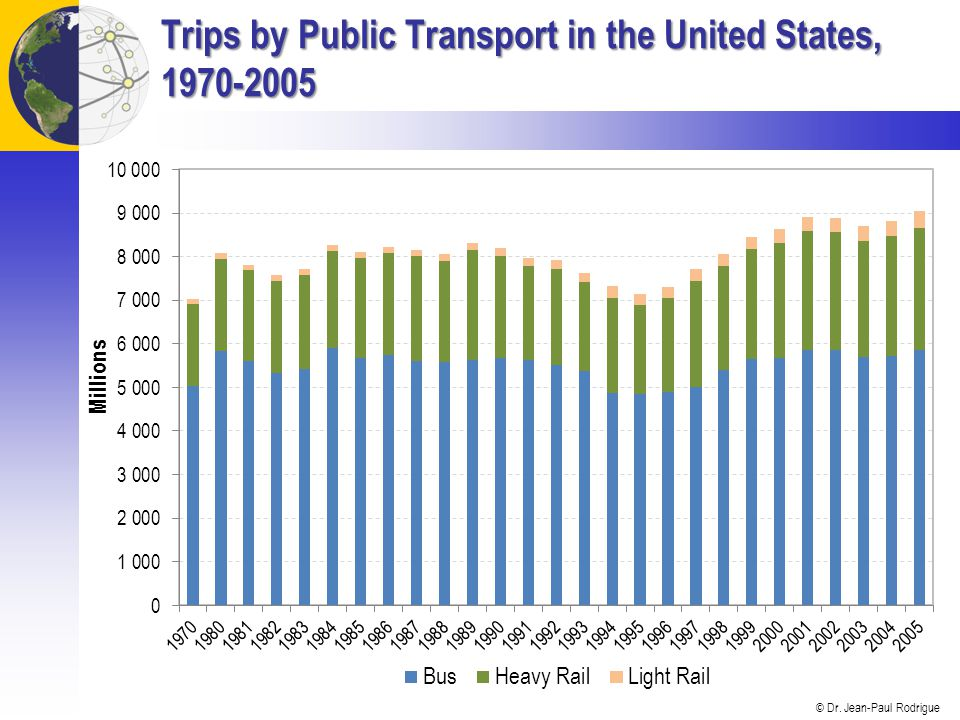 Trips by Public Transport in the United States, 1970-2005