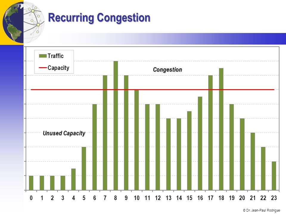 Recurring Congestion Congestion Unused Capacity