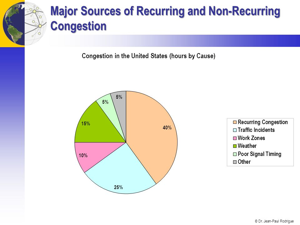 Major Sources of Recurring and Non-Recurring Congestion