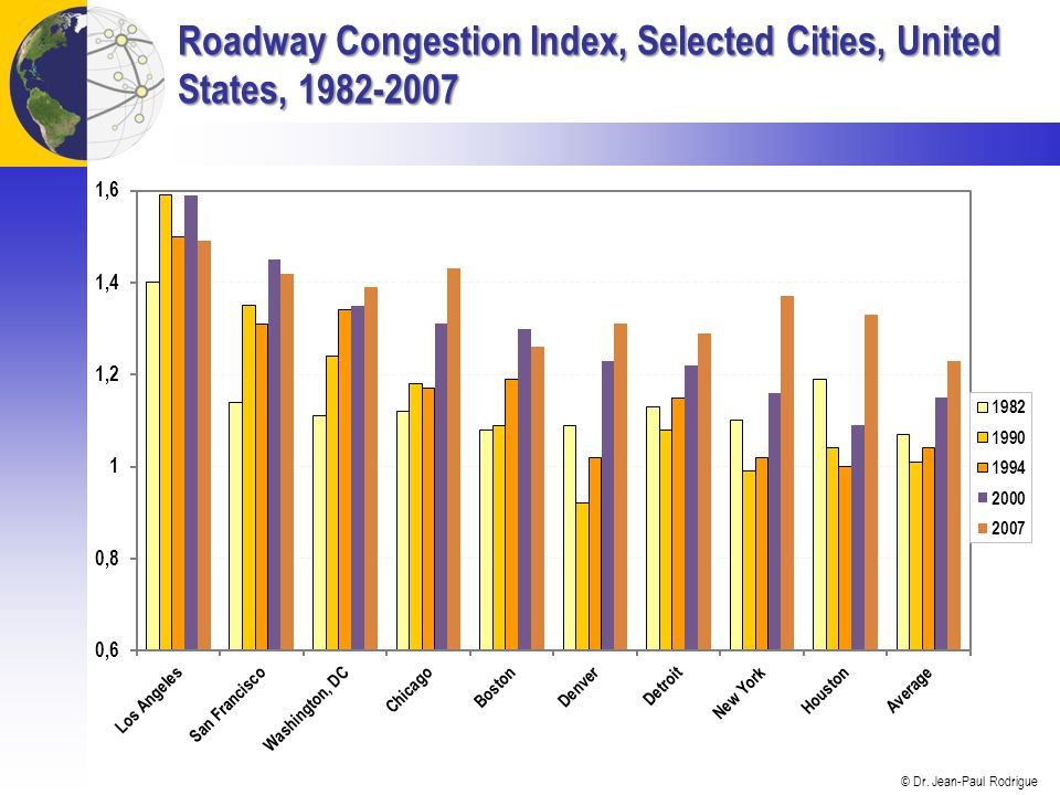 Roadway Congestion Index, Selected Cities, United States, 1982-2007