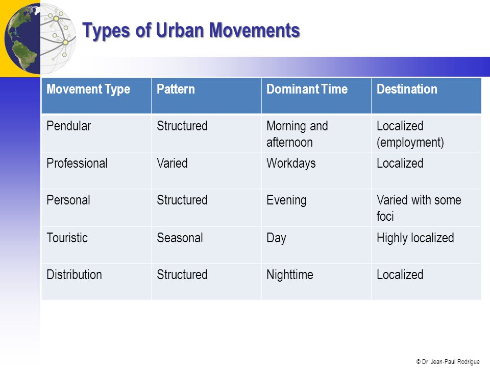 Types of Urban Movements