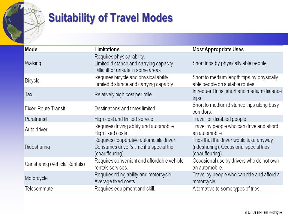 Suitability of Travel Modes