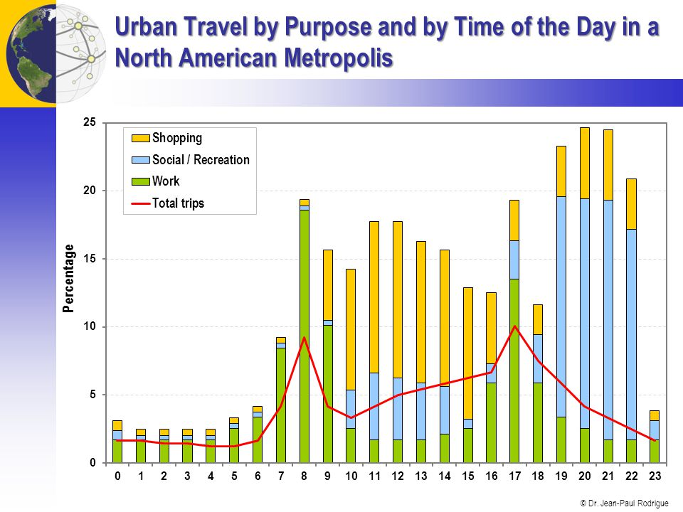 Urban Travel by Purpose and by Time of the Day in a North American Metropolis