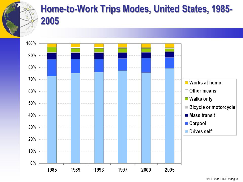 Home-to-Work Trips Modes, United States, 1985-2005