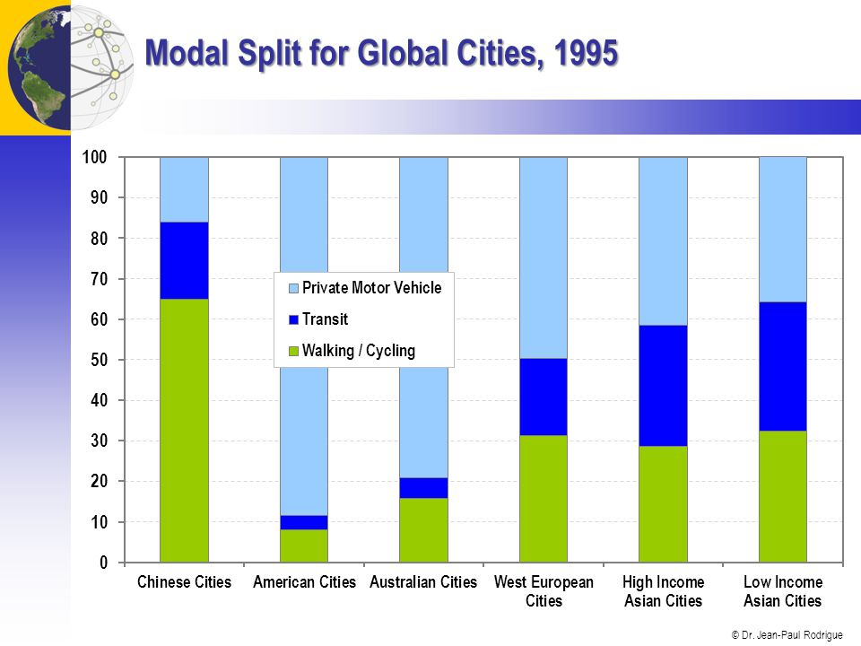 Modal Split for Global Cities, 1995