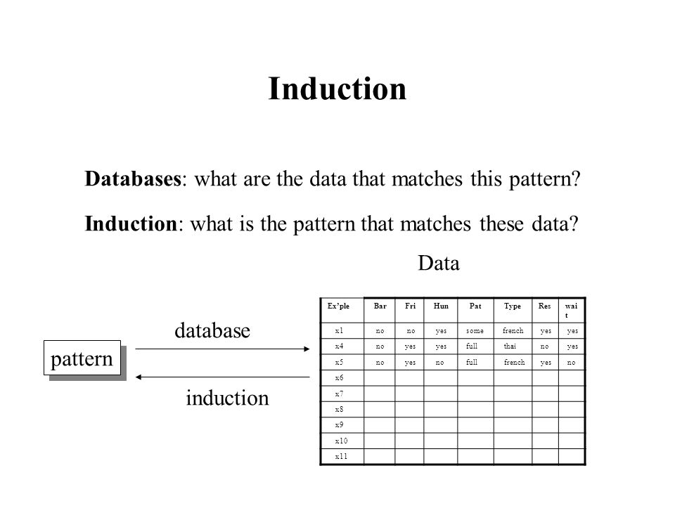 Induction Databases: what are the data that matches this pattern