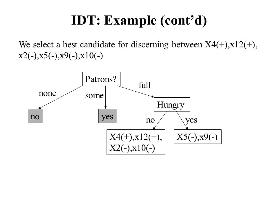IDT: Example (cont'd) We select a best candidate for discerning between X4(+),x12(+), x2(-),x5(-),x9(-),x10(-)