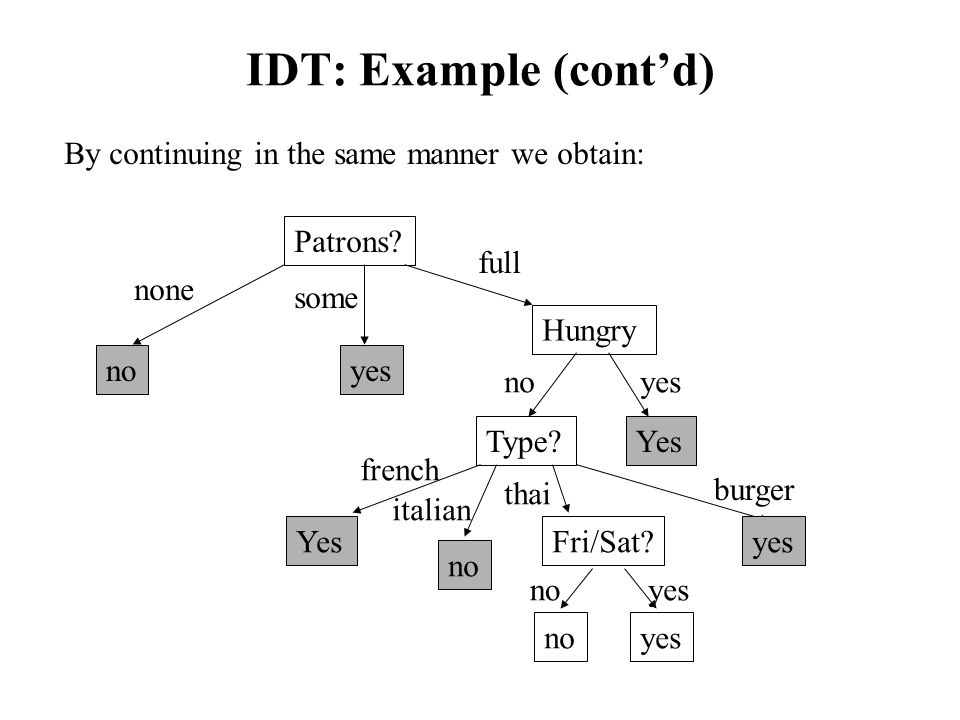 IDT: Example (cont'd) By continuing in the same manner we obtain: