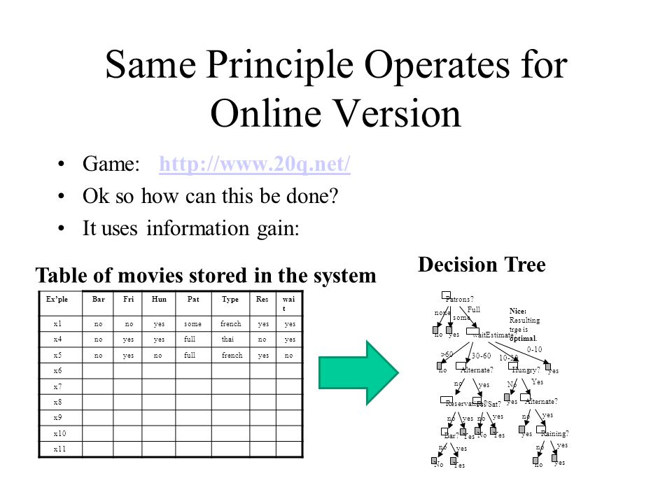 Same Principle Operates for Online Version